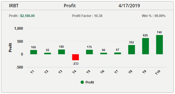 IRBT trade results graph